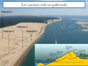 geologia_duna_pilat_landas_dinamica_formación_evolucion_la_grave