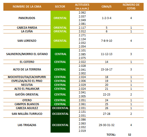 dos_miles_sierra_demanda_sistema_iberico_cimas_cumbres_cotas_guia_montaña_silvestres_ezcaray