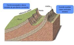 geologia_relieve_montes_obarenes_la_rioja_burgos_crestas_cuesta_guia_montaña